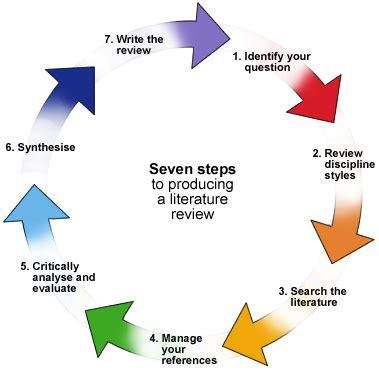 Parts of a Research Paper - Explorablecom